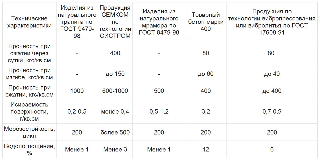 характеристики изделий СИСТРОМ